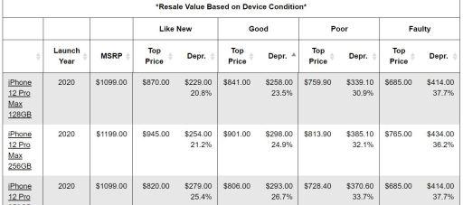 Cell phone depreciation