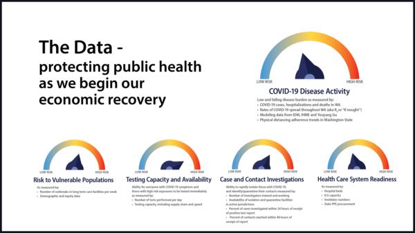 COVID 19 Data Washington