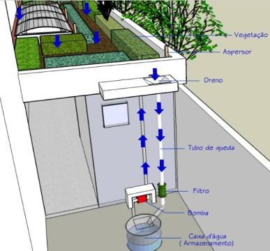 Sistema de captação de água de chuva no CAp, UFRJ.