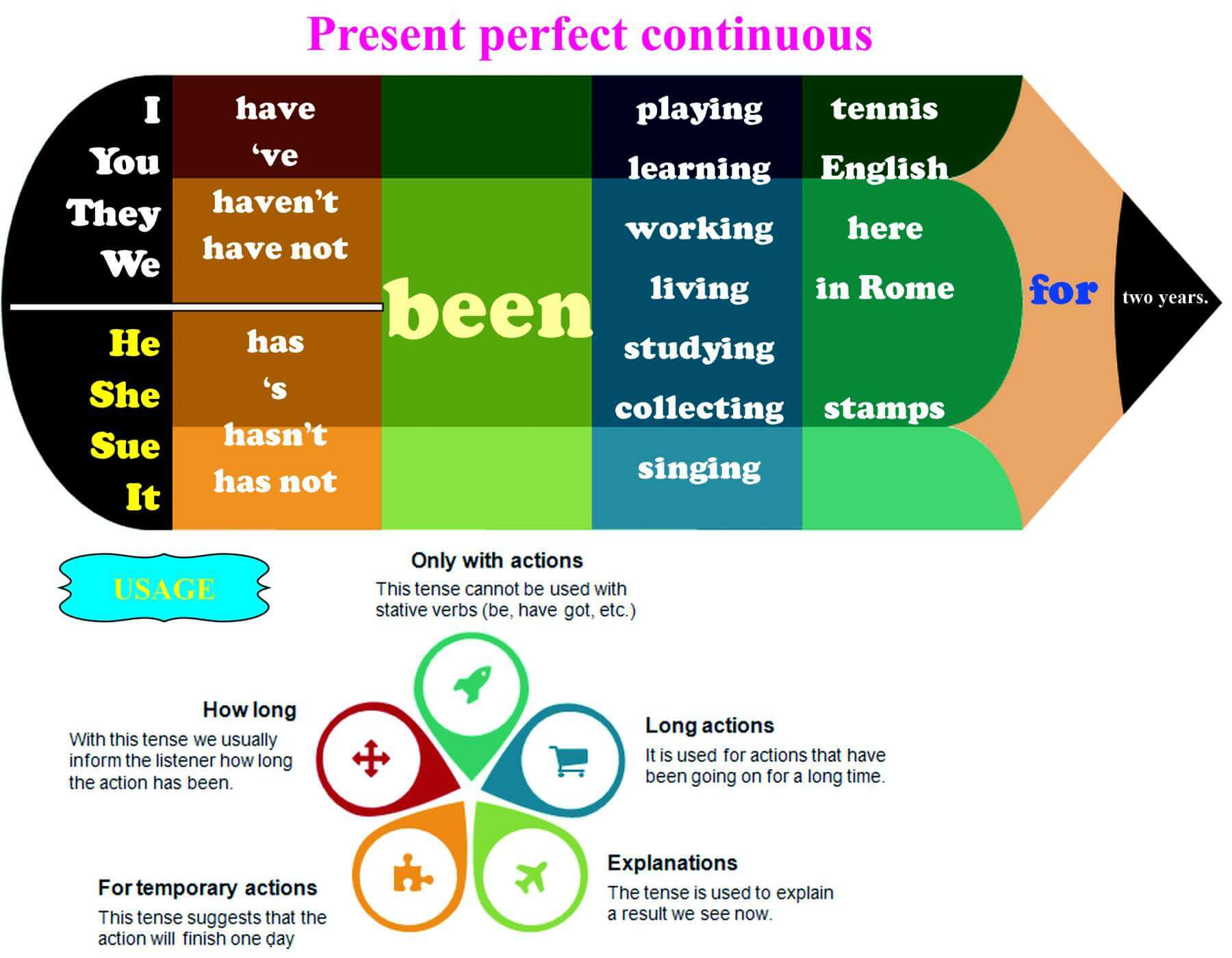 Present Perfect Continuous Info