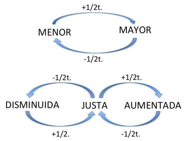 mayor-menor