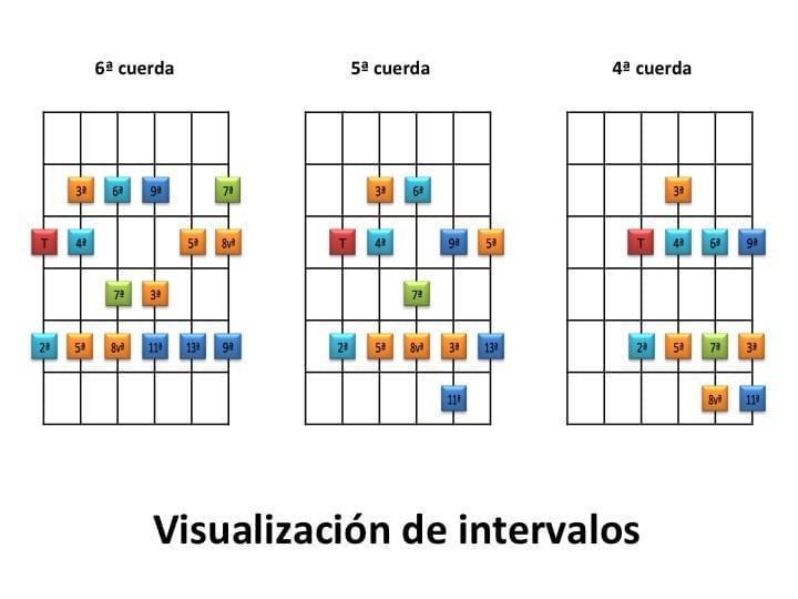 Visualización de intervalos