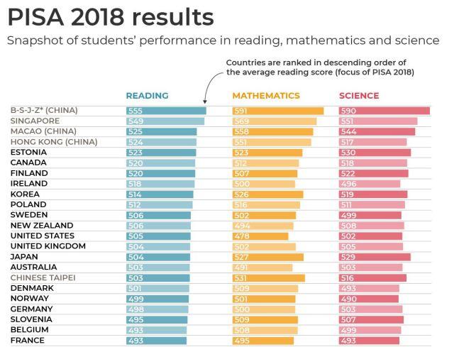PISA y la metodología Singapur