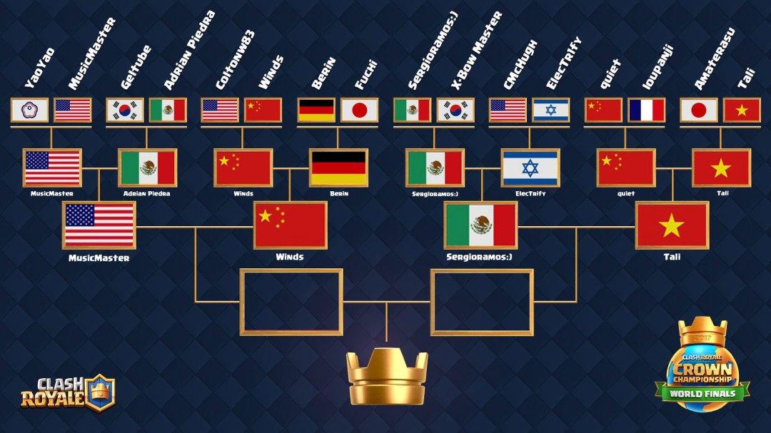 crown championship-semifinal-draw