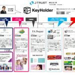 KeyHolderの組織図