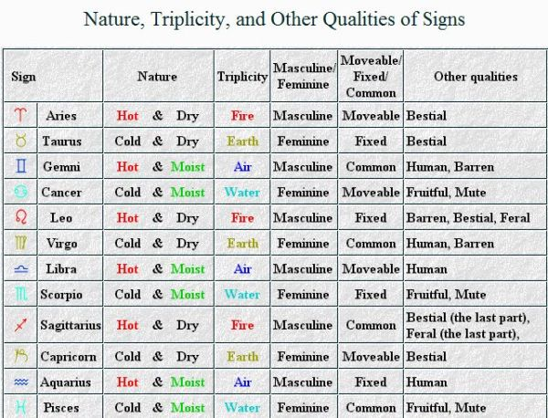 Nature of Signs & Planets in Classical Astrology ...