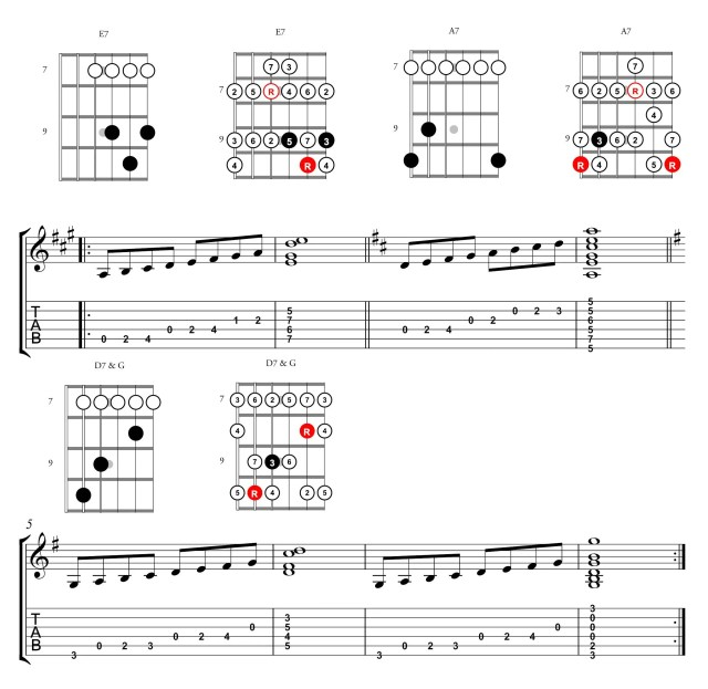 CAGED Scales Mixolydian