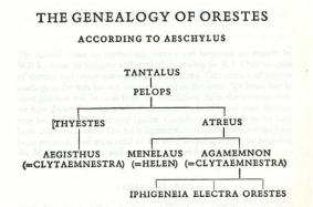 Agamemnon and The Cursed House of Atreus