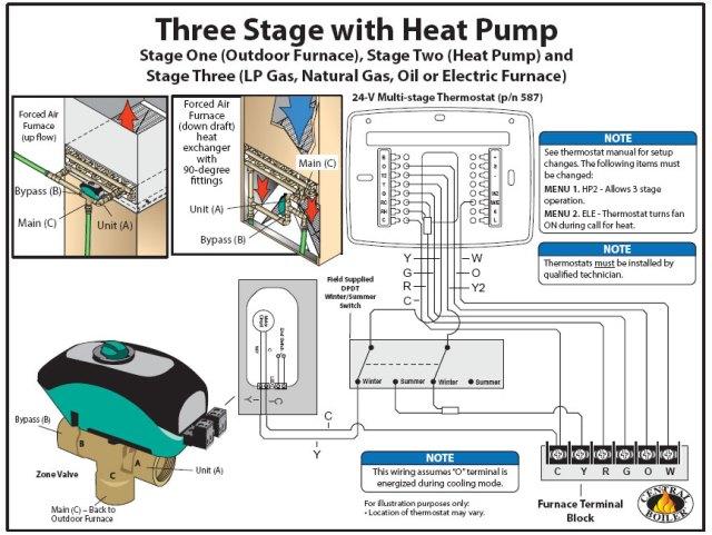 forced air  click diagrams to download pdf – courtesy centralboiler com