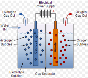Commercial preparation of dihydrogen by electrolysis of water