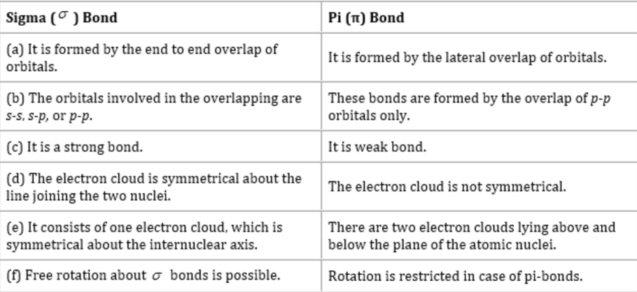 Difference between sigma and pie bond