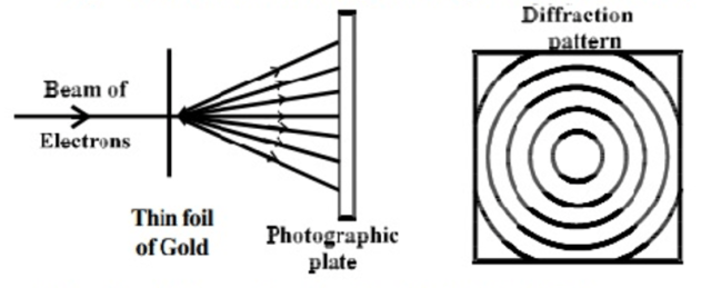 Diffraction of electron beam by G.P. Thomson