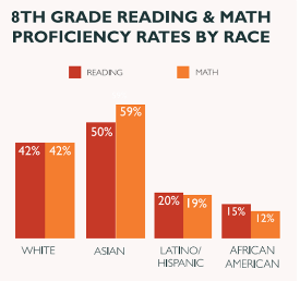 8th Grade Reading Math Scores by Race