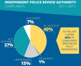 chicago-police-complaint-response-data