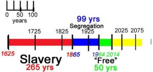 slavery-segregation-civil-rights-america-timeline