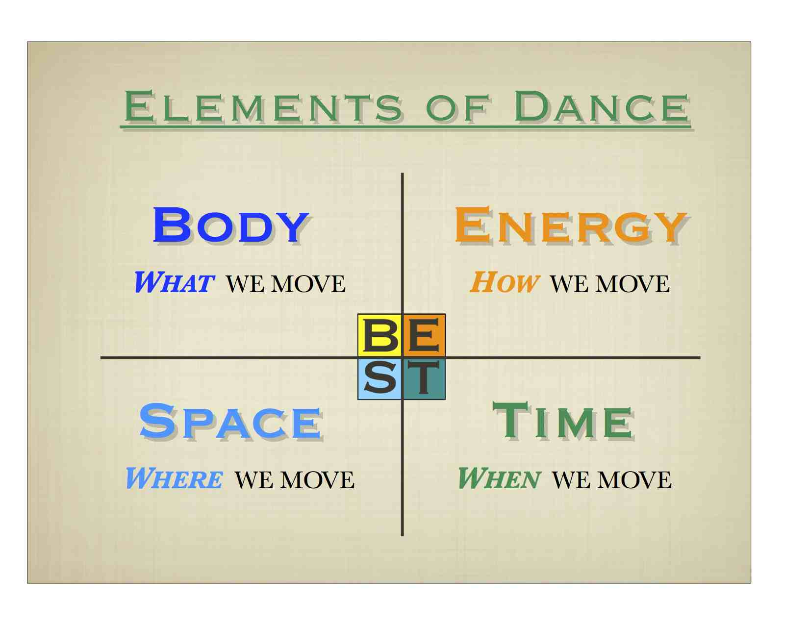 Elements Of Dance Worksheet