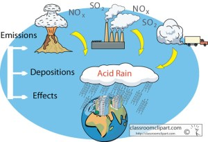 Science : acid_rain_diagram : Classroom Clipart