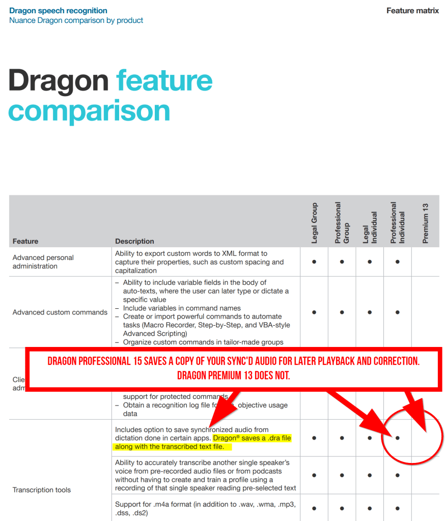 Dragon Feature Matrix comparing Dragon NaturallySpeaking Premium vs Professional Individual - a key difference.