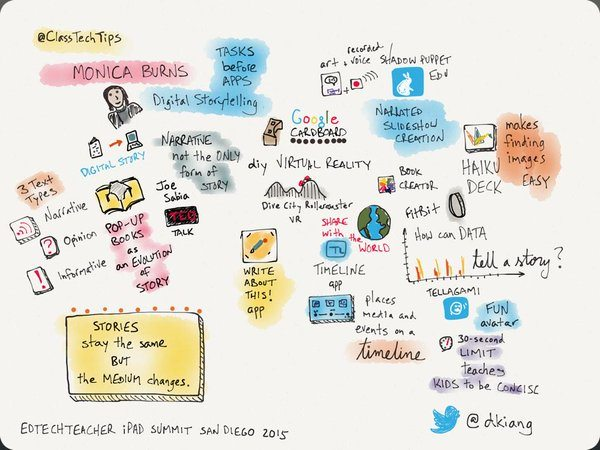 Sketch note of Monica Burns EdTech Speaker