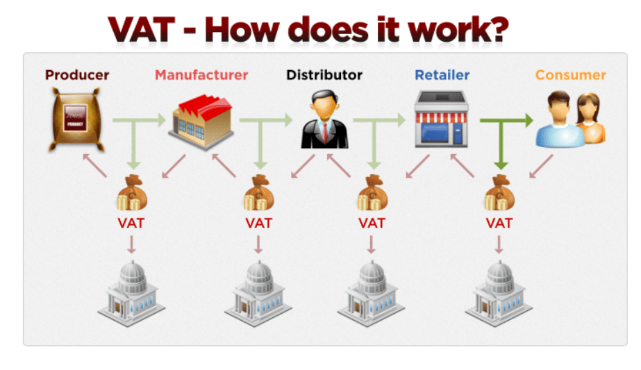Value Added Tax – How does it work?