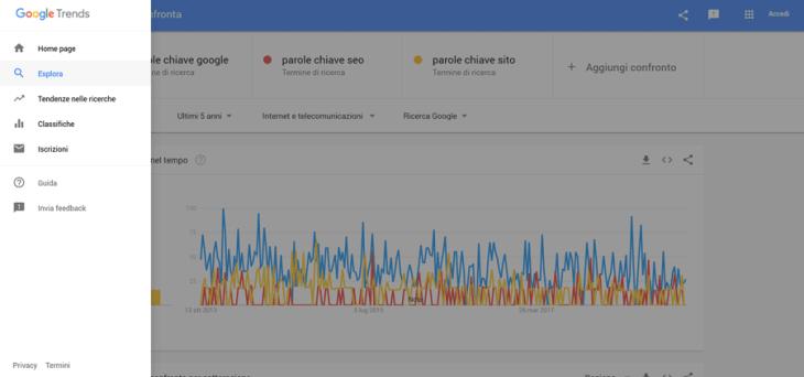 Google Trend valutazione interesse parole chiave seo