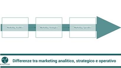 Differenze tra marketing strategico e operativo
