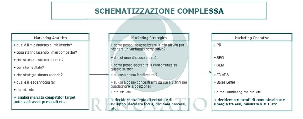Schematizzazione complessa delle differenze tra marketing strategico e operativo