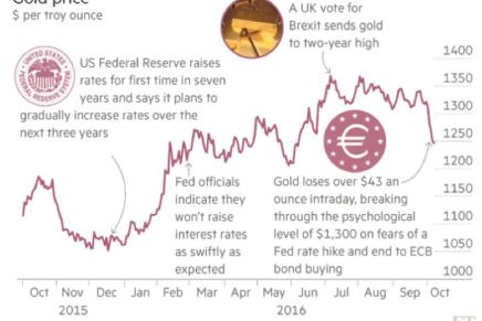 Gold Still In A Bull Market. Why Fundamentals Outweigh Short-Term Market Gains.