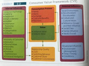 Consumer Behaviour model Customer Value Framework