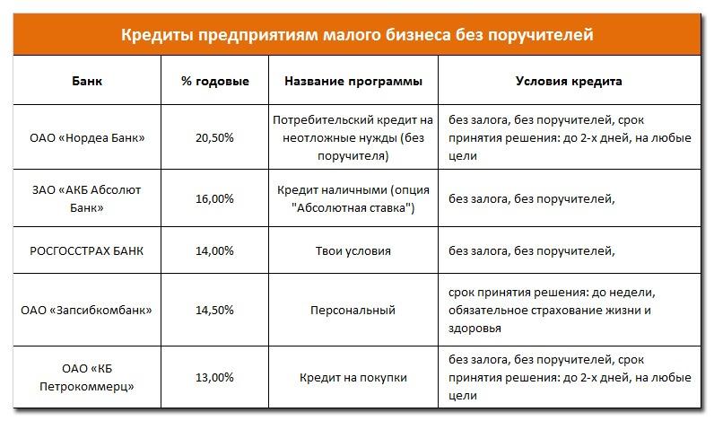 Процентная ставка на потребительский кредит в тинькове