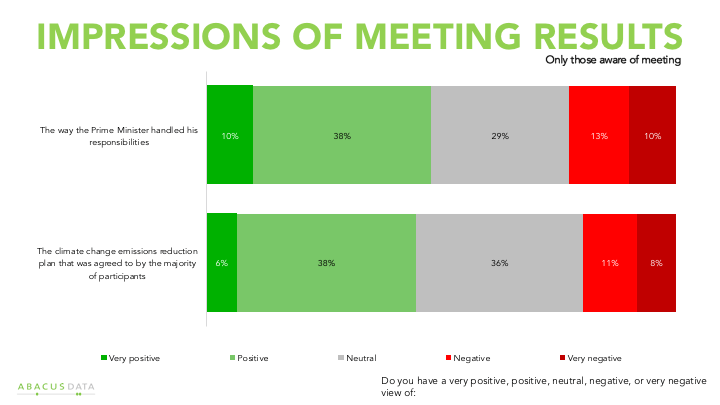 Chart showing most Canadians aware of the First Ministers' Meeting have a positive or neutral view of the new federal climate plan.