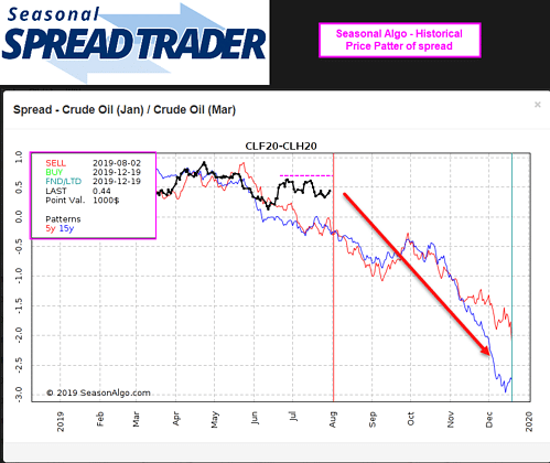 Trade Alert: Crude Oil Seasonal Spread Entry – July 30, 2019