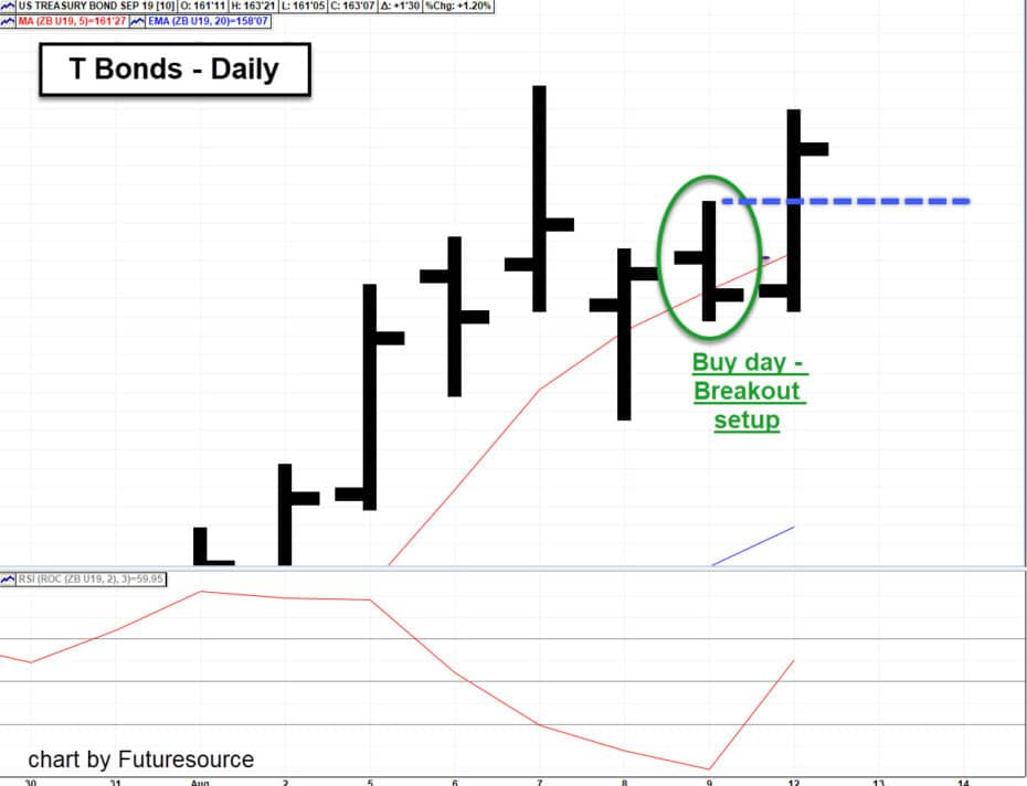 Swing Trader's Insight August 12- Breakout Buy in T Bonds