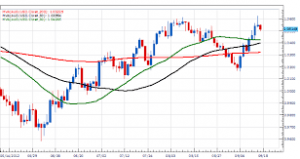 Trade With The Trend–Look At S&P 500 & Palladium