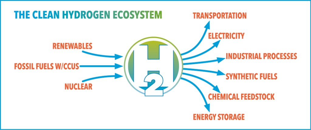 A graphic diagram depicting the Clean Hydrogen Ecosystem.