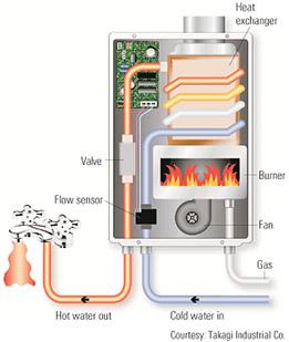 Water Heater Installation, Tankless Water Heaters Huntington Beach Water Heater Installation