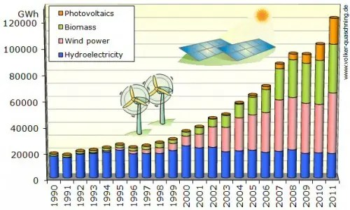 germany renewable electricity generation