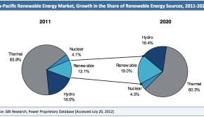renewable energy market asia pacific