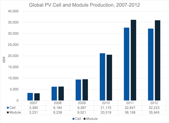 Global_PV_Cell_Module_Production