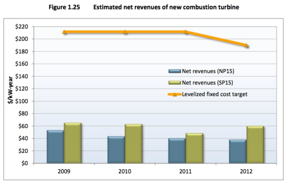 estimated revenue natural gas