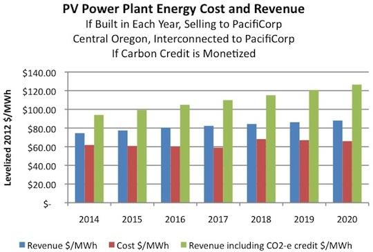 oregon solar pv power plant cost
