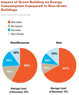 Energy consumption in green buildings
