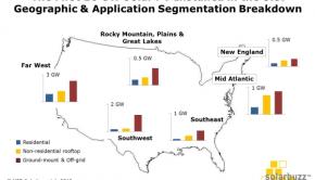 US solar PV market segmentation
