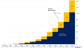 CSI Solar Capacity Growth
