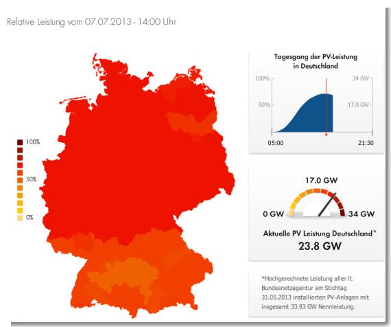 solar power record germany