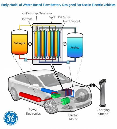 GE develops flow battery for EVs