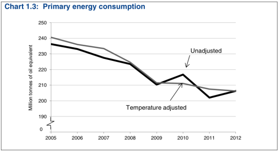 The UK's primary energy consumption (weather-adjusted) has declined for seven straight years (Source: UK Digest of Energy Statistics, 2013)