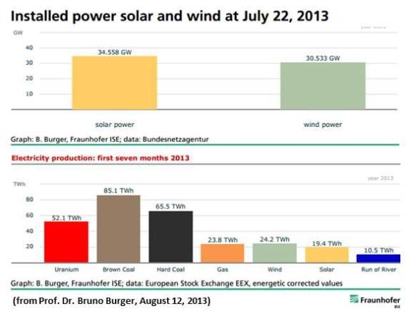 Germany Renewable Energy 2013
