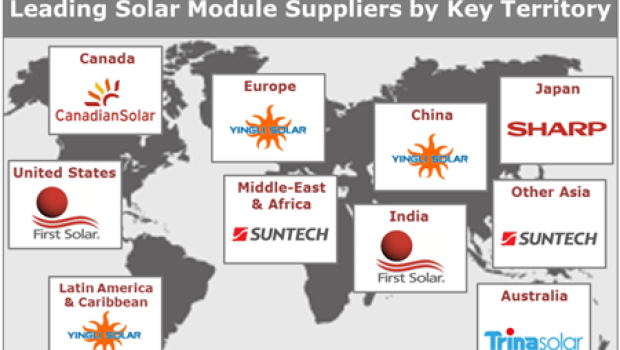 Solar Pv: Top Solar Pv Manufacturers