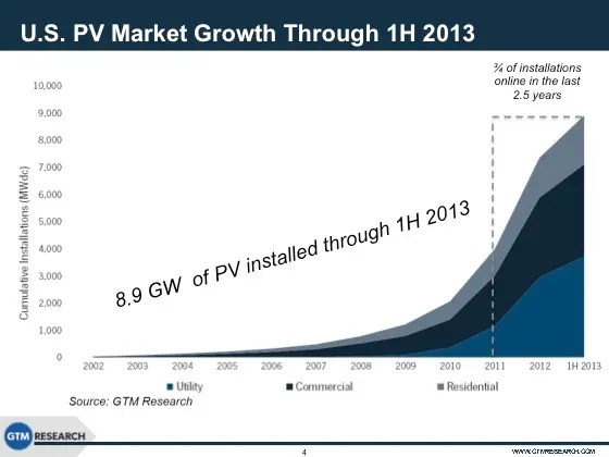 U.S. PV Market Growth Through 1H 2013